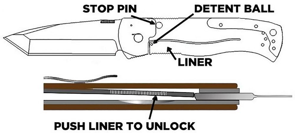 Blade Lock Types Folding Pocket Knives