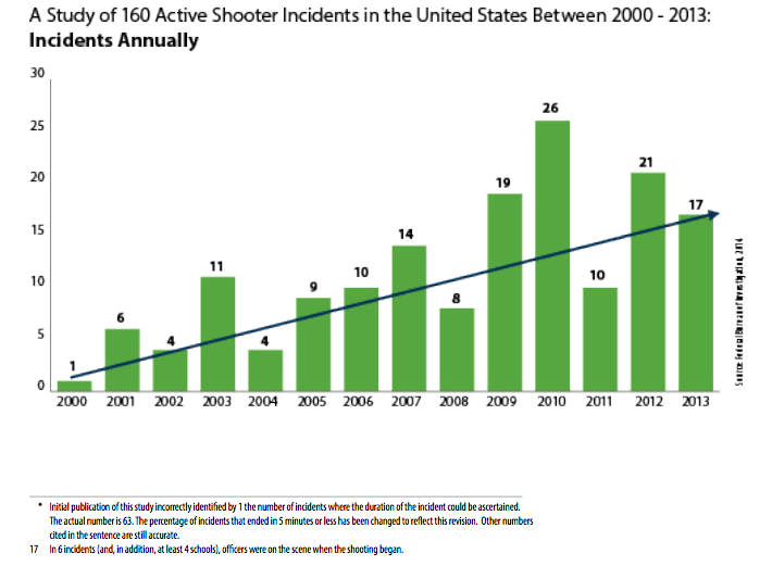 Image of FBI Chart of Active Shooter Situations 2000-2013
